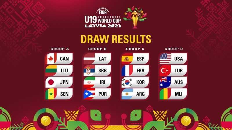 FIBA 19 Yas Alti Dunya Kupasi erkek gruplar