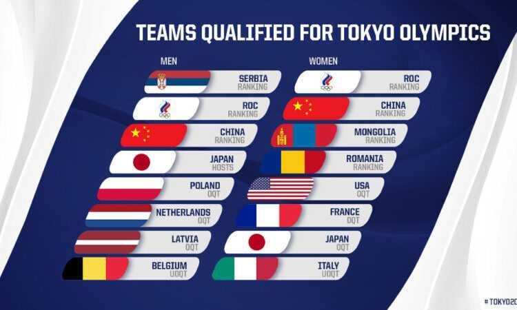 Tokyo 2020'de İlk Defa Yer Alacak 3×3 Basketbolun Programı Belli Oldu