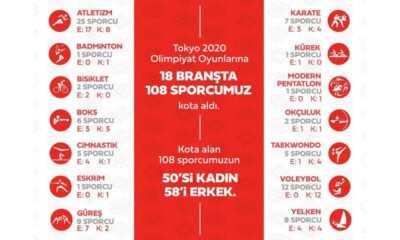 Tokyo 2020 Olimpiyatları'nda 108 Sporcumuz Yarışacak